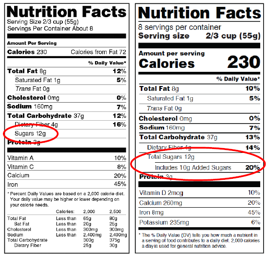 images of nutrition labels with the sugars circled in red