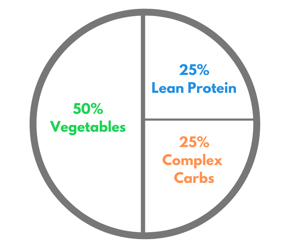 pie chart breaking down plate of nutritious choices